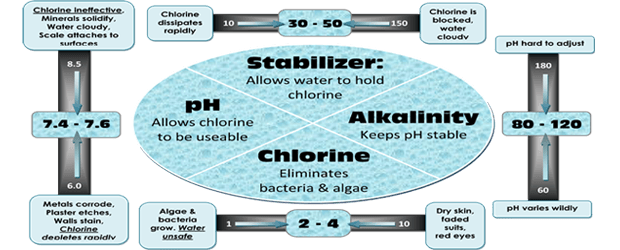basic-pool-water-chemistry