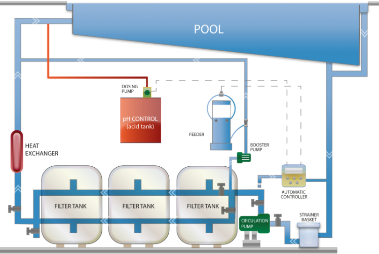 pool-system-diagram